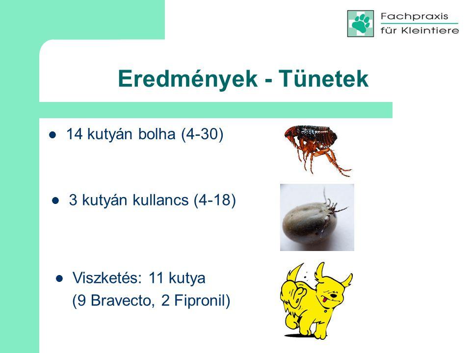 Eredmények - Tünetek 14 kutyán bolha (4-30) 3 kutyán kullancs (4-18) Viszketés: 11 kutya (9 Bravecto, 2 Fipronil)