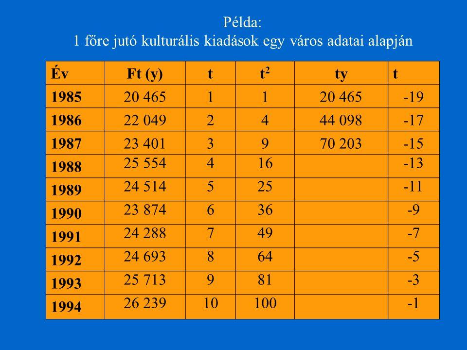 Példa: 1 főre jutó kulturális kiadások egy város adatai alapján ÉvFt (y)tt2t2 tyt 198520 46511 -19 198622 0492444 098-17 198723 4013970 203-15 1988 25