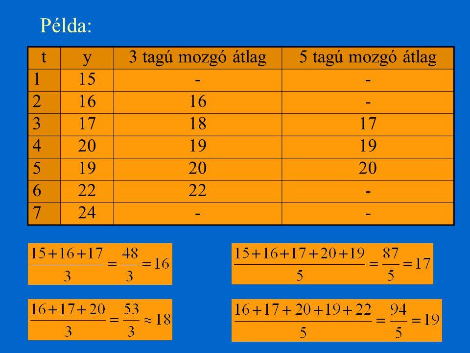 Példa: ty3 tagú mozgó átlag5 tagú mozgó átlag 115-- 216 - 3171817 42019 5 20 622 - 724--
