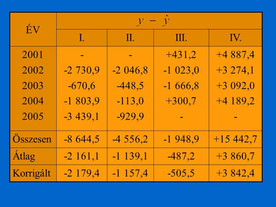 ÉV I.II.III.IV. 2001 2002 2003 2004 2005 - -2 730,9 -670,6 -1 803,9 -3 439,1 - -2 046,8 -448,5 -113,0 -929,9 +431,2 -1 023,0 -1 666,8 +300,7 - +4 887,