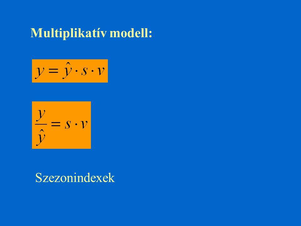 Multiplikatív modell: Szezonindexek