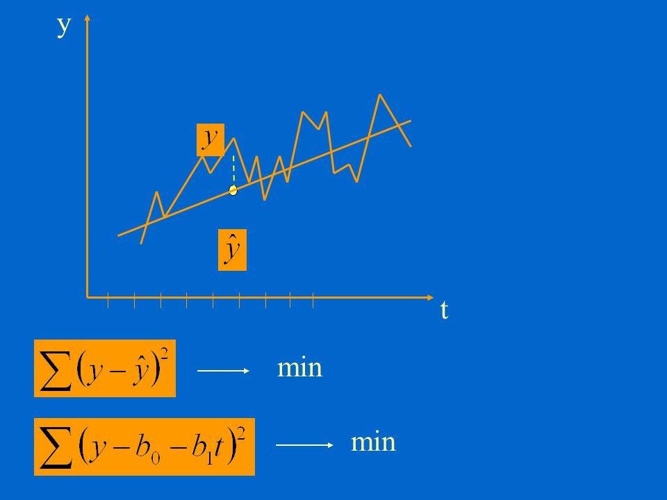 Normál egyenletek: Egyszerűsítési lehetőség, ha Σt=0
