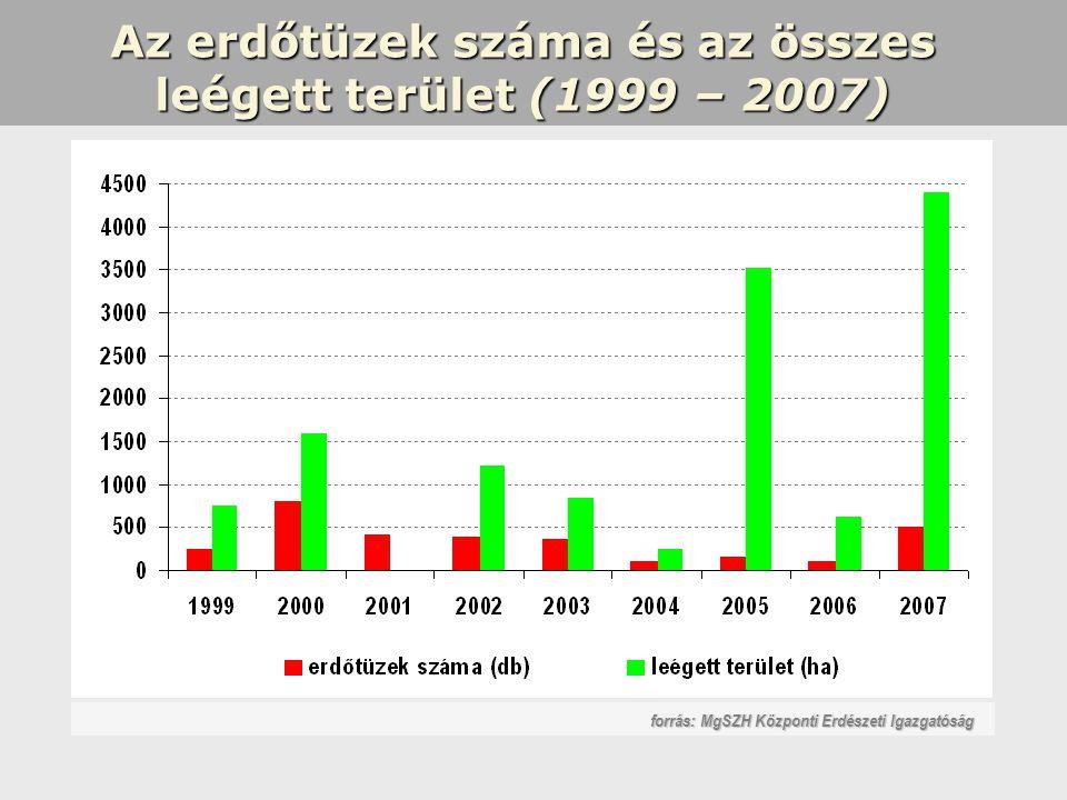 Az erdőtüzek száma és az összes leégett terület (1999 – 2007) forrás: MgSZH Központi Erdészeti Igazgatóság
