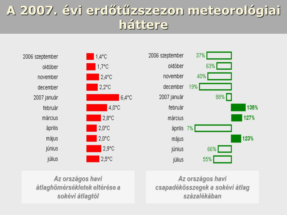 A 2007. évi erdőtűzszezon meteorológiai háttere Az országos havi átlaghőmérsékletek eltérése a sokévi átlagtól Az országos havi csapadékösszegek a sok
