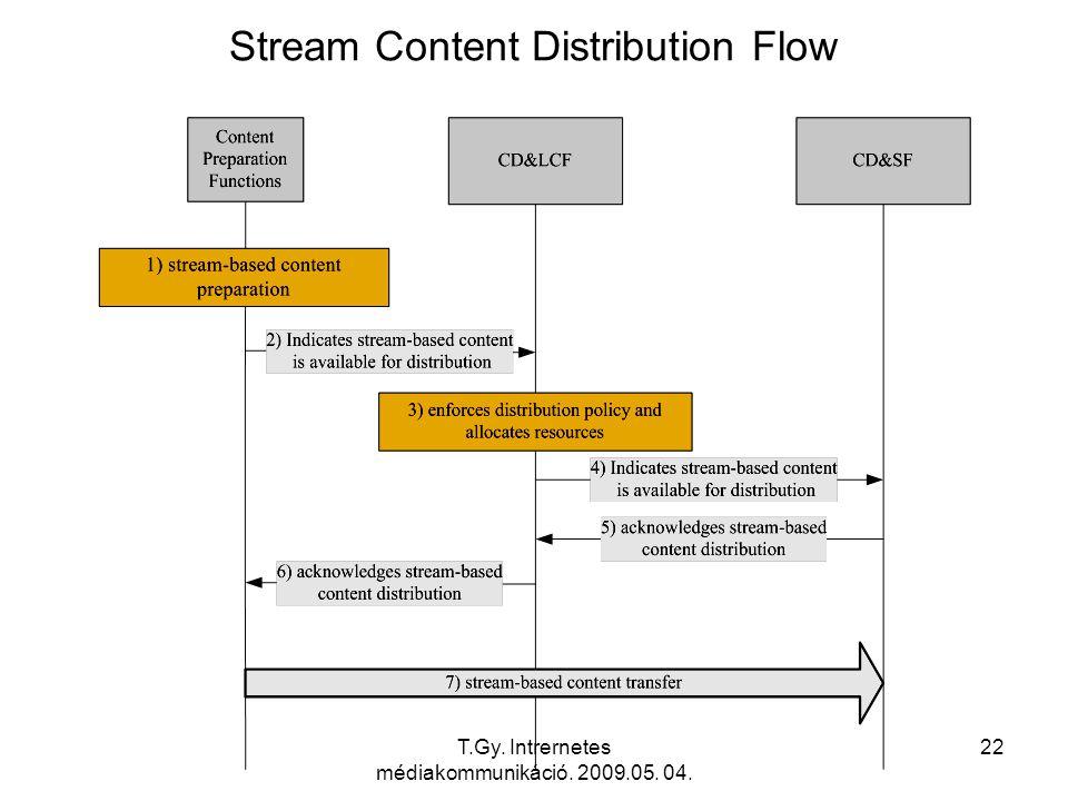 T.Gy. Intrernetes médiakommunikáció. 2009.05. 04. 22 Stream Content Distribution Flow