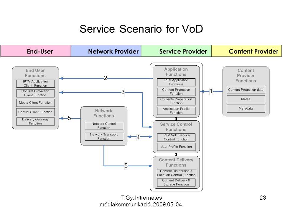 T.Gy. Intrernetes médiakommunikáció. 2009.05. 04. 23 Service Scenario for VoD