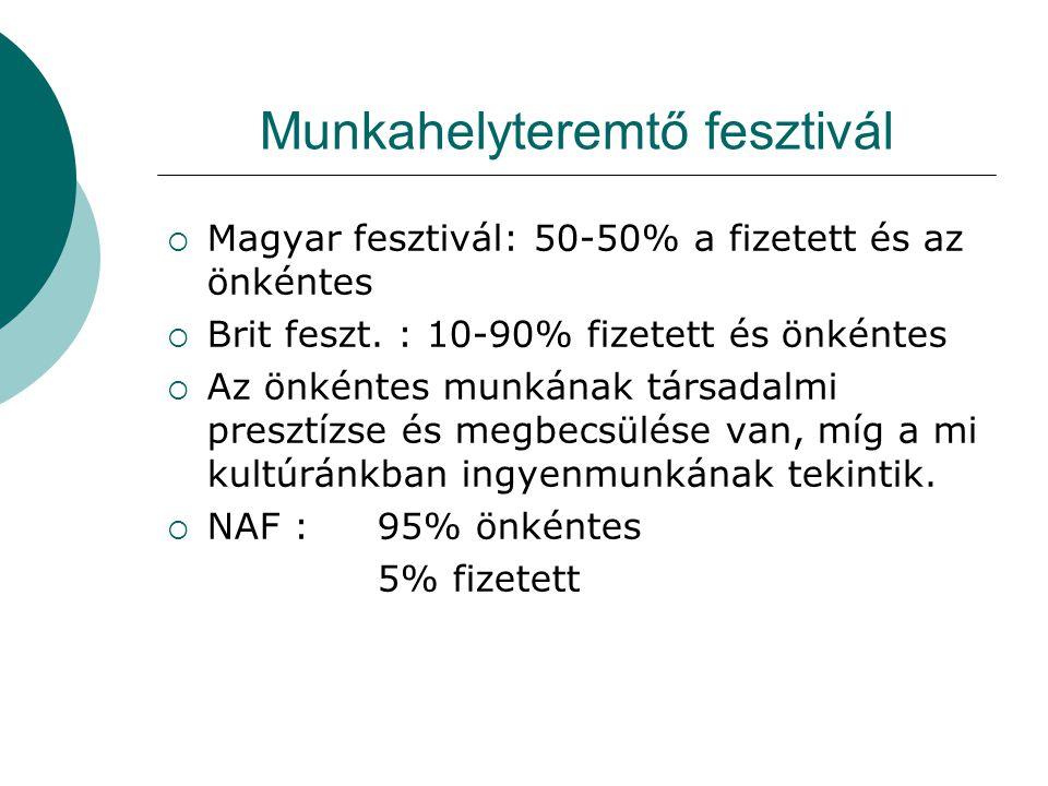 Munkahelyteremtő fesztivál  Magyar fesztivál: 50-50% a fizetett és az önkéntes  Brit feszt.