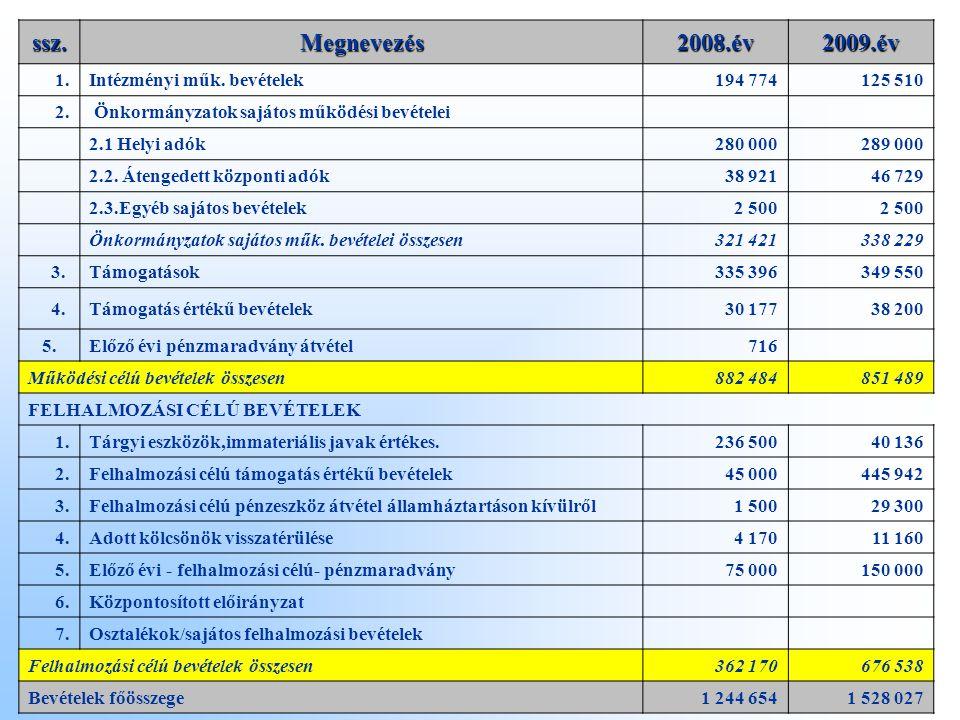 ssz.Megnevezés2008.év2009.év 1.Intézményi műk. bevételek194 774125 510 2.