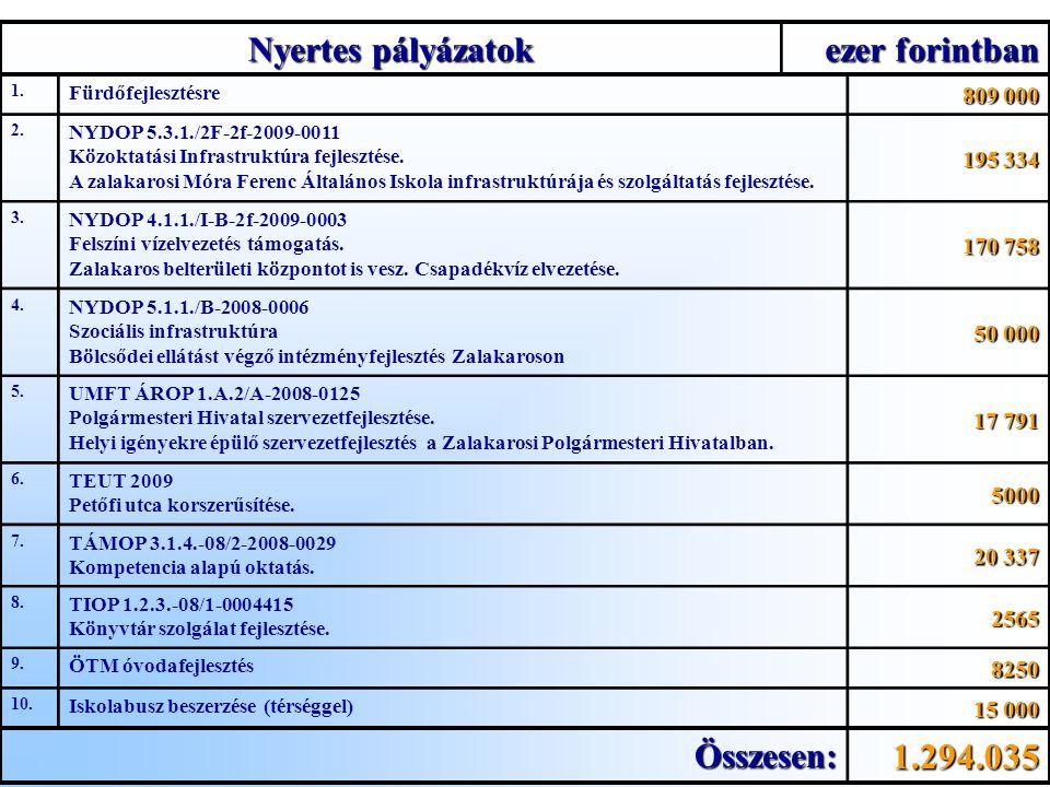 Nyertes pályázatok ezer forintban 1. Fürdőfejlesztésre 809 000 2.