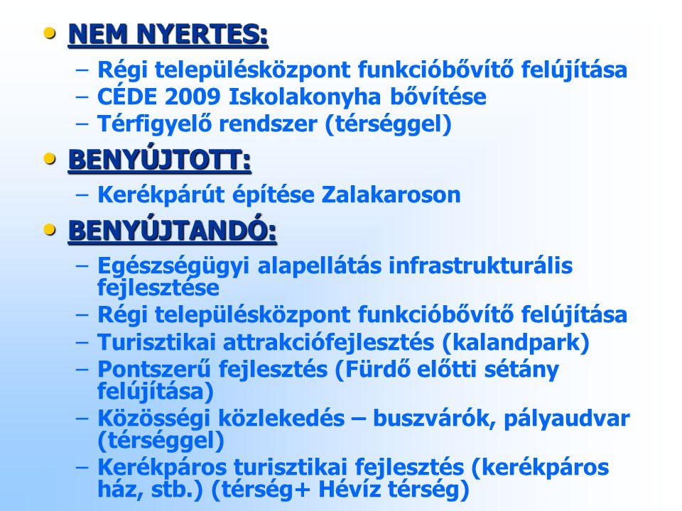 NEM NYERTES: NEM NYERTES: – –Régi településközpont funkcióbővítő felújítása – –CÉDE 2009 Iskolakonyha bővítése – –Térfigyelő rendszer (térséggel) BENYÚJTOTT: BENYÚJTOTT: – –Kerékpárút építése Zalakaroson BENYÚJTANDÓ: BENYÚJTANDÓ: – –Egészségügyi alapellátás infrastrukturális fejlesztése – –Régi településközpont funkcióbővítő felújítása – –Turisztikai attrakciófejlesztés (kalandpark) – –Pontszerű fejlesztés (Fürdő előtti sétány felújítása) – –Közösségi közlekedés – buszvárók, pályaudvar (térséggel) – –Kerékpáros turisztikai fejlesztés (kerékpáros ház, stb.) (térség+ Hévíz térség)