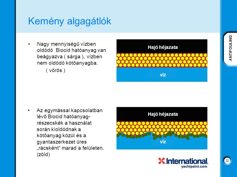 ANTIFOULING 32 Kemény algagátlók Nagy mennyiségű vízben oldódó Biocid hatóanyag van beágyazva ( sárga ), vízben nem oldódó kötőanyagba.