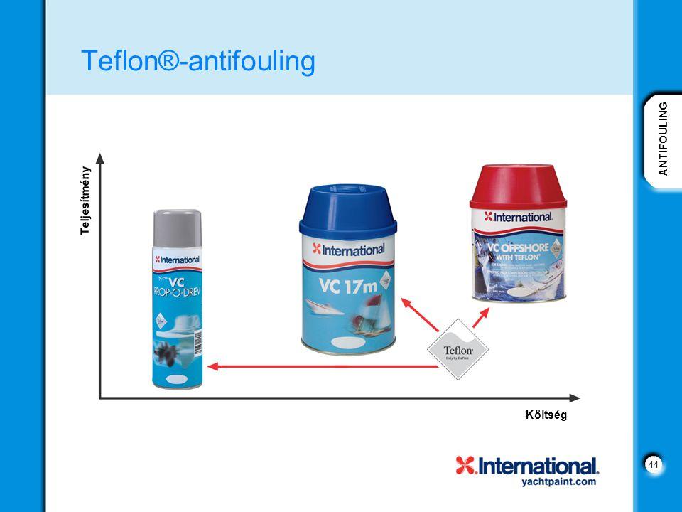 ANTIFOULING 44 Teflon®-antifouling Költség Teljesítmény