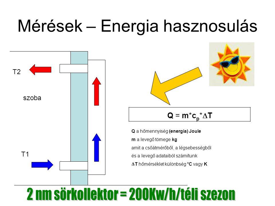 Mérések – Energia hasznosulás Q = m*c p *  T szoba T1 T2 Q a hőmennyiség (energia) Joule m a levegő tömege kg amit a csőátmérőből, a légsebességből é