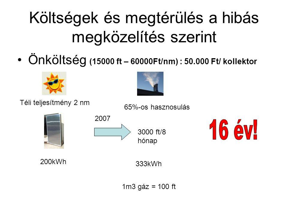 Költségek és megtérülés a hibás megközelítés szerint Önköltség (15000 ft – 60000Ft/nm) : 50.000 Ft/ kollektor 200kWh Téli teljesítmény 2 nm 333kWh 65%