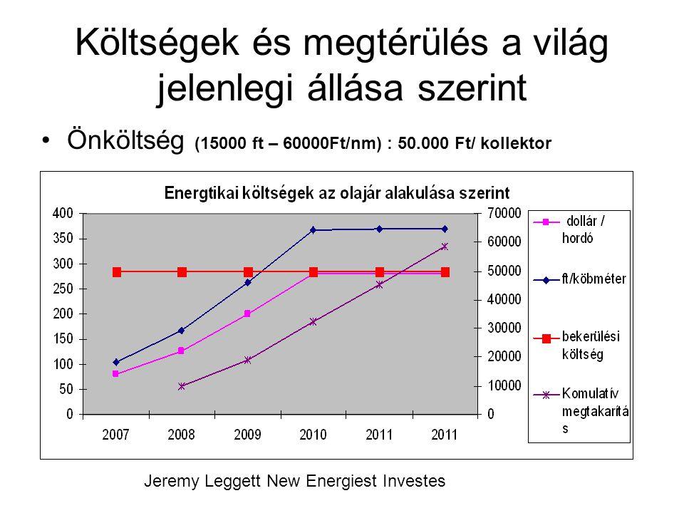 Költségek és megtérülés a világ jelenlegi állása szerint Önköltség (15000 ft – 60000Ft/nm) : 50.000 Ft/ kollektor 65%-os hasznosulás 2011 Jeremy Legge