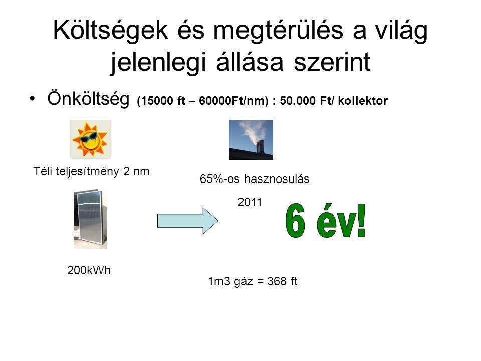 Költségek és megtérülés a világ jelenlegi állása szerint Önköltség (15000 ft – 60000Ft/nm) : 50.000 Ft/ kollektor 200kWh Téli teljesítmény 2 nm 65%-os