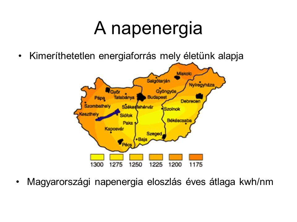 A napenergia Kimeríthetetlen energiaforrás mely életünk alapja Magyarországi napenergia eloszlás éves átlaga kwh/nm