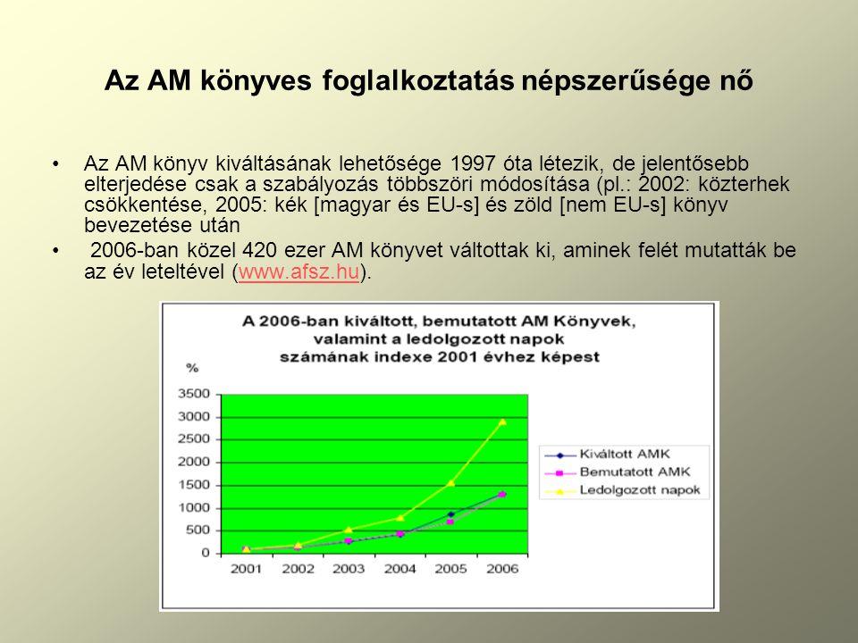Az AM könyves foglalkoztatás népszerűsége nő Az AM könyv kiváltásának lehetősége 1997 óta létezik, de jelentősebb elterjedése csak a szabályozás többszöri módosítása (pl.: 2002: közterhek csökkentése, 2005: kék [magyar és EU-s] és zöld [nem EU-s] könyv bevezetése után 2006-ban közel 420 ezer AM könyvet váltottak ki, aminek felét mutatták be az év leteltével (www.afsz.hu).www.afsz.hu