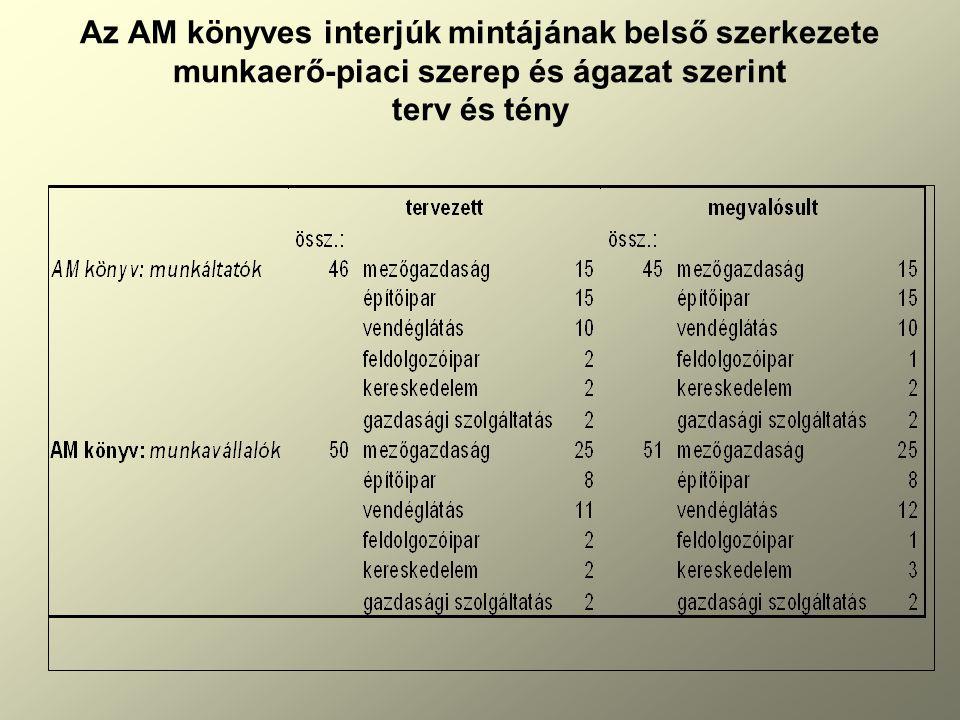Az AM könyves interjúk mintájának belső szerkezete munkaerő-piaci szerep és ágazat szerint terv és tény