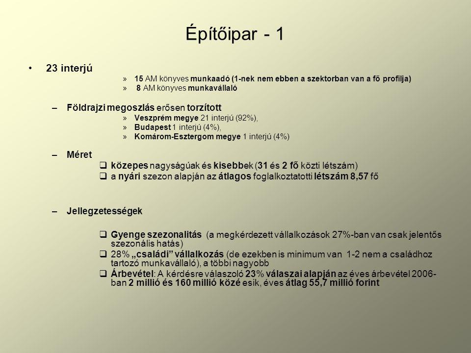 """Építőipar - 1 23 interjú »15 AM könyves munkaadó (1-nek nem ebben a szektorban van a fő profilja) » 8 AM könyves munkavállaló –Földrajzi megoszlás erősen torzított »Veszprém megye 21 interjú (92%), »Budapest 1 interjú (4%), »Komárom-Esztergom megye 1 interjú (4%) –Méret  közepes nagyságúak és kisebbek (31 és 2 fő közti létszám)  a nyári szezon alapján az átlagos foglalkoztatotti létszám 8,57 fő –Jellegzetességek  Gyenge szezonalitás (a megkérdezett vállalkozások 27%-ban van csak jelentős szezonális hatás)  28% """"családi vállalkozás (de ezekben is minimum van 1-2 nem a családhoz tartozó munkavállaló), a többi nagyobb  Árbevétel: A kérdésre válaszoló 23% válaszai alapján az éves árbevétel 2006- ban 2 millió és 160 millió közé esik, éves átlag 55,7 millió forint"""
