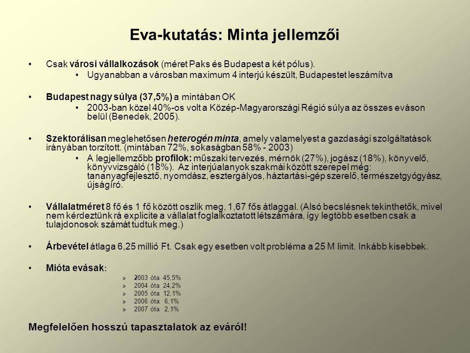 Eva-kutatás: Minta jellemzői Csak városi vállalkozások (méret Paks és Budapest a két pólus).