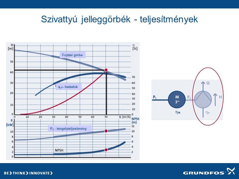 Szivattyú jelleggörbék - teljesítmények  P - hatásfok P 2 - tengelyteljesítmény Fojtási görbe