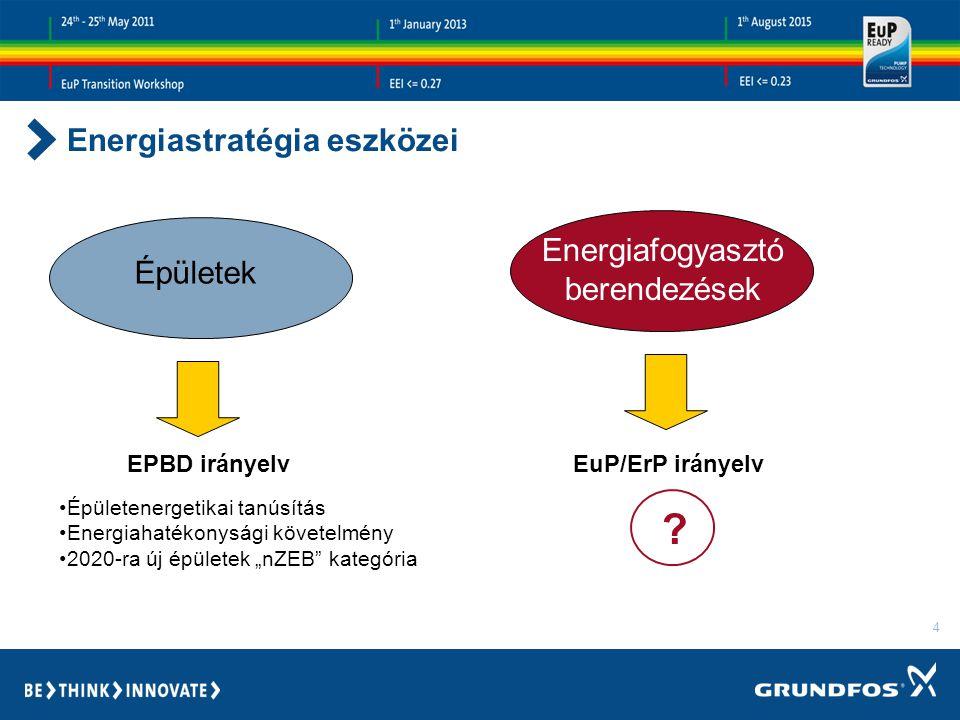 """4 Energiafogyasztó berendezések EPBD irányelvEuP/ErP irányelv Épületenergetikai tanúsítás Energiahatékonysági követelmény 2020-ra új épületek """"nZEB kategória ."""