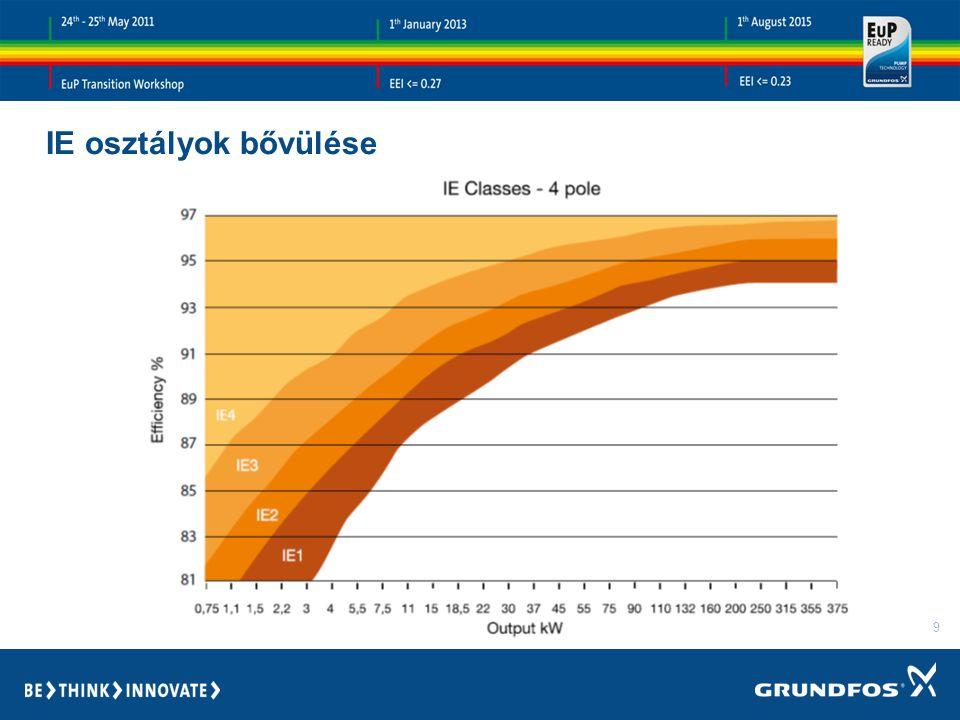 10 EuP 2013 Nedvestengelyű keringetőszivattyúk 641/2009/EK rendelet