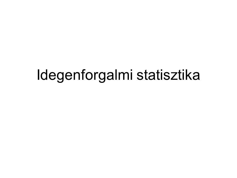 Idegenforgalmi statisztika