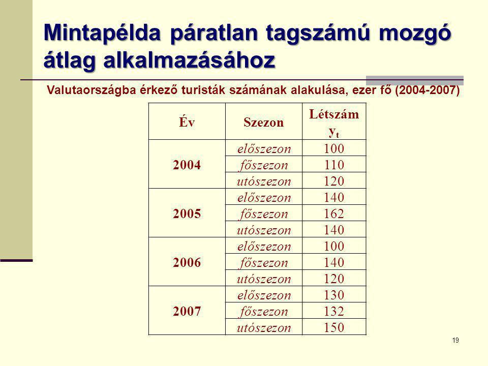 Mintapélda páratlan tagszámú mozgó átlag alkalmazásához ÉvSzezon Létszám y t 2004 előszezon100 főszezon110 utószezon120 2005 előszezon140 főszezon162