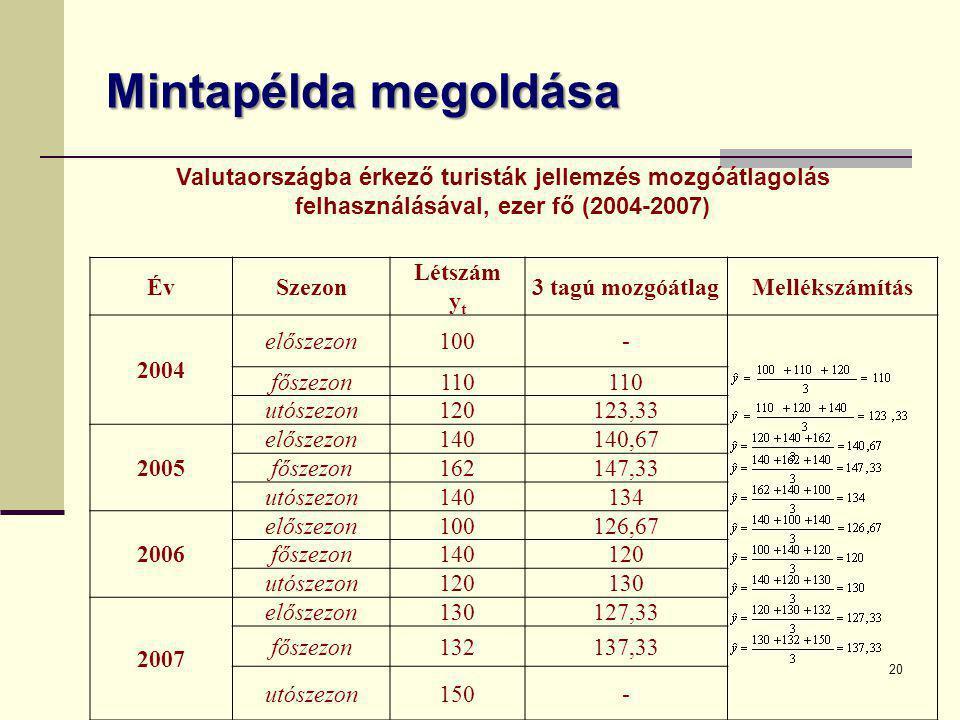 Mintapélda megoldása 20 ÉvSzezon Létszám y t 3 tagú mozgóátlagMellékszámítás 2004 előszezon100- főszezon110 utószezon120123,33 2005 előszezon140140,67