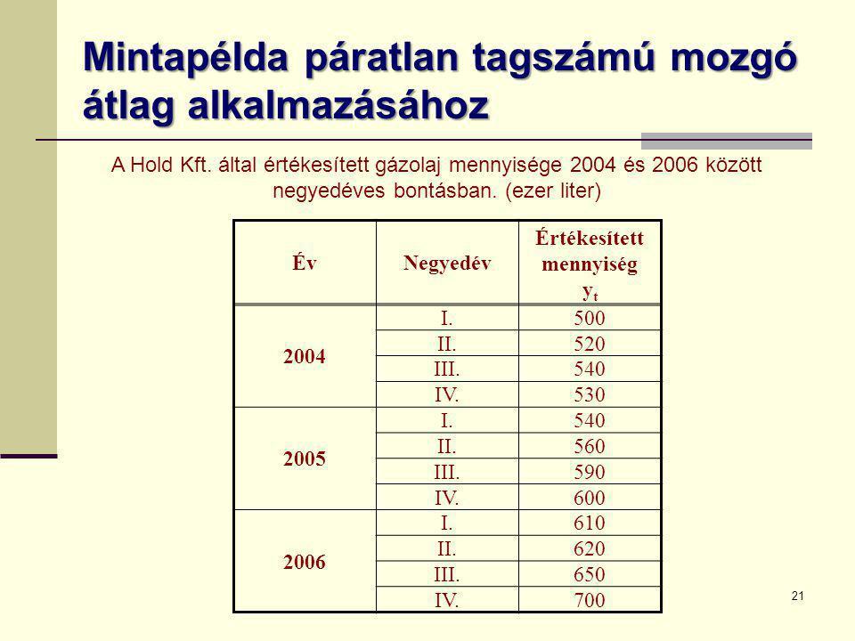 Mintapélda páratlan tagszámú mozgó átlag alkalmazásához 21 ÉvNegyedév Értékesített mennyiség y t 2004 I.500 II.520 III.540 IV.530 2005 I.540 II.560 II