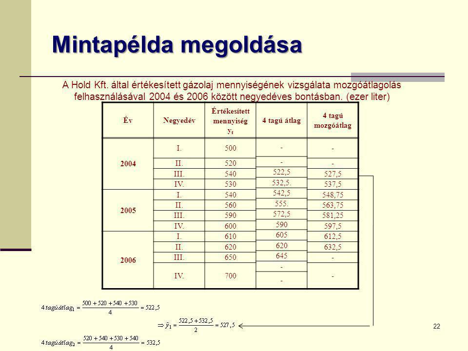 Mintapélda megoldása 22 ÉvNegyedév Értékesített mennyiség y t 4 tagú átlag 4 tagú mozgóátlag 2004 I.500 - - - II.520- 522,5 III.540527,5 532,5. IV.530