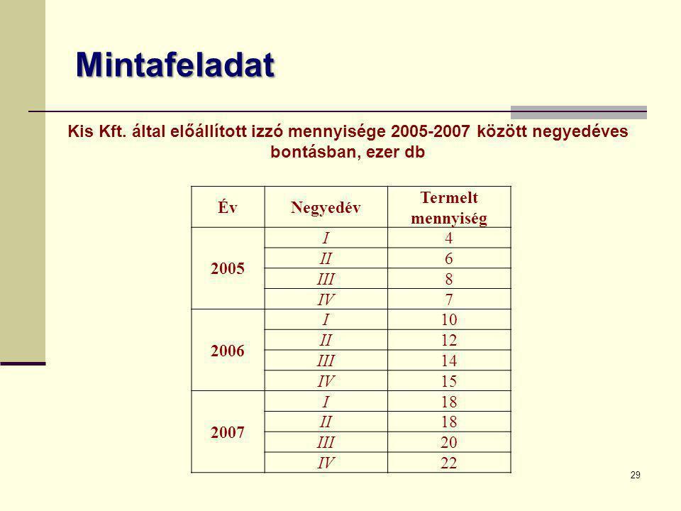 Mintafeladat 29 ÉvNegyedév Termelt mennyiség 2005 I4 II6 III8 IV7 2006 I10 II12 III14 IV15 2007 I18 II18 III20 IV22 Kis Kft. által előállított izzó me