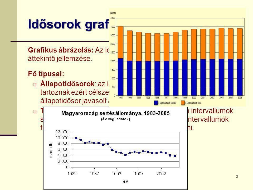 Idősorok grafikus ábrázolása Grafikus ábrázolás: Az idősorok alaptendenciáinak tömör, áttekintő jellemzése. Fő típusai:  Állapotidősorok: az időbeli