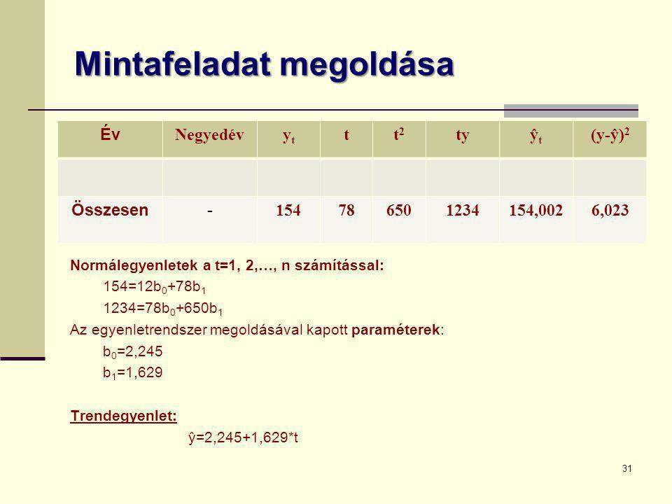 Mintafeladat megoldása Év Negyedévytyt tt2t2 tyŷtŷt (y-ŷ) 2 Összesen- 154786501234154,0026,023 Normálegyenletek a t=1, 2,…, n számítással: 154=12b 0 +