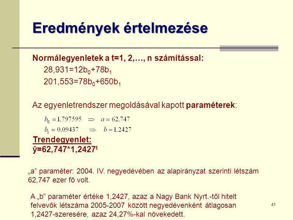 Eredmények értelmezése Normálegyenletek a t=1, 2,…, n számítással: 28,931=12b 0 +78b 1 201,553=78b 0 +650b 1 Az egyenletrendszer megoldásával kapott p
