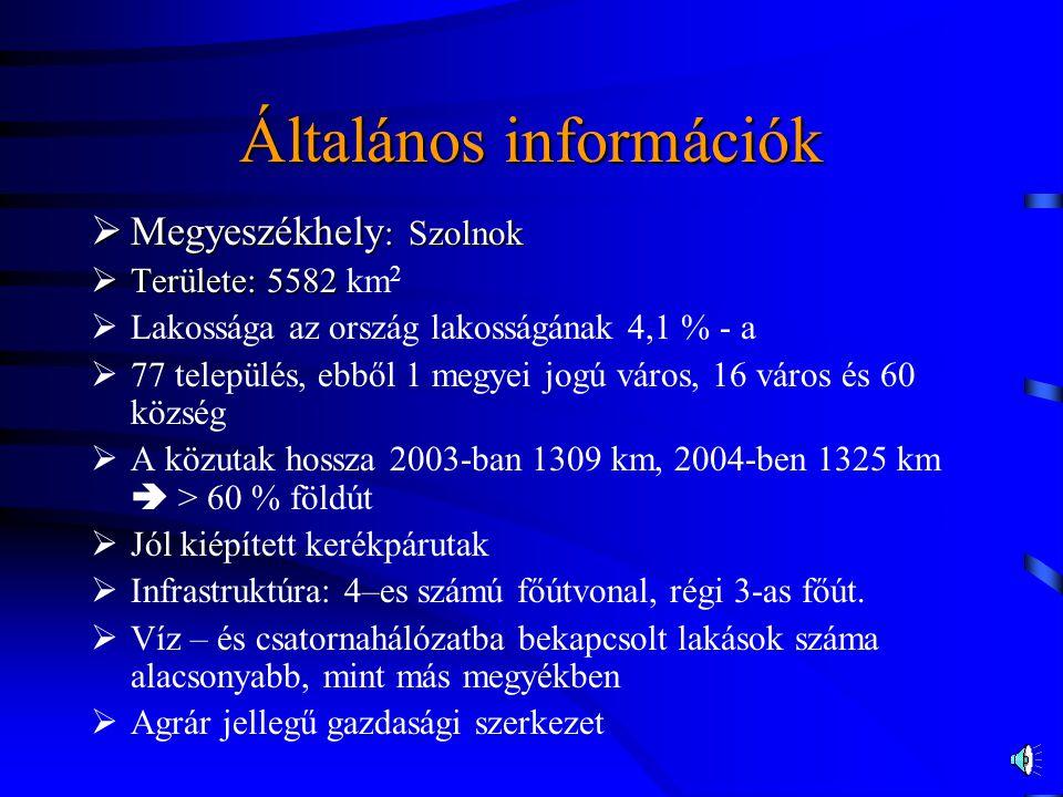 Általános információk  Megyeszékhely : Szolnok  Területe: 5582  Területe: 5582 km 2  Lakossága az ország lakosságának 4,1 % - a  77 település, ebből 1 megyei jogú város, 16 város és 60 község  A közutak hossza 2003-ban 1309 km, 2004-ben 1325 km  > 60 % földút  Jól kiépített kerékpárutak  Infrastruktúra: 4–es számú főútvonal, régi 3-as főút.