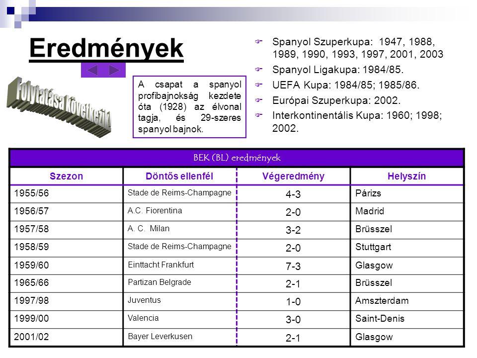 Eredmények  Spanyol Szuperkupa: 1947, 1988, 1989, 1990, 1993, 1997, 2001, 2003  Spanyol Ligakupa: 1984/85.