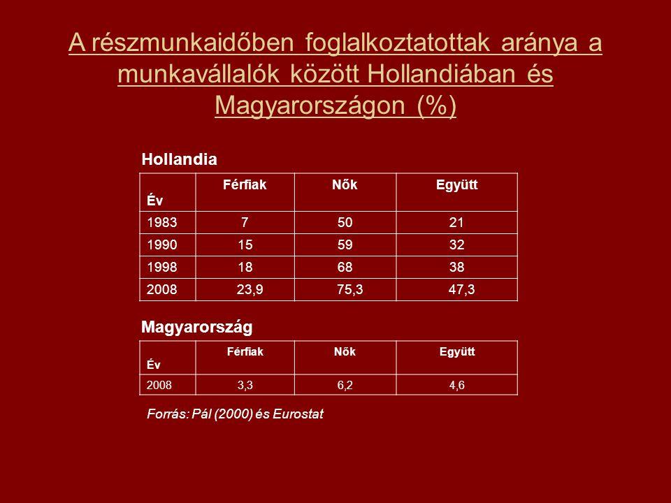 A részmunkaidőben foglalkoztatottak aránya a munkavállalók között Hollandiában és Magyarországon (%) Év FérfiakNőkEgyütt 198375021 1990155932 1998186838 2008 23,9 75,3 47,3 Magyarország Forrás: Pál (2000) és Eurostat Hollandia Év FérfiakNőkEgyütt 20083,36,24,6