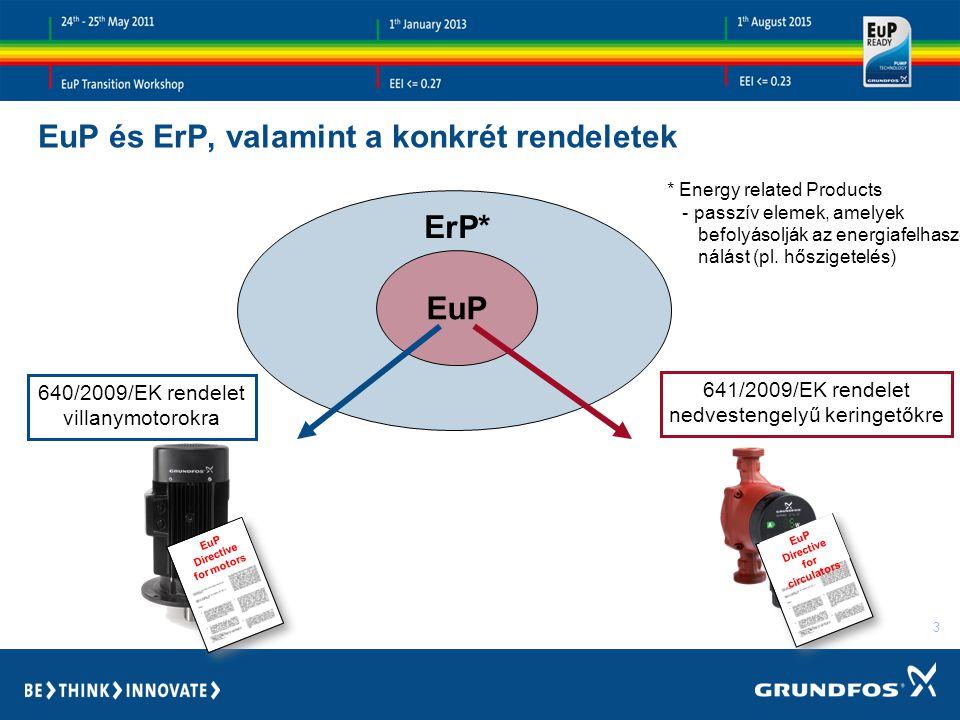 3 EuP és ErP, valamint a konkrét rendeletek EuP ErP* EuP Directive for motors EuP Directive for circulators 640/2009/EK rendelet villanymotorokra 641/2009/EK rendelet nedvestengelyű keringetőkre * Energy related Products - passzív elemek, amelyek befolyásolják az energiafelhasz- nálást (pl.