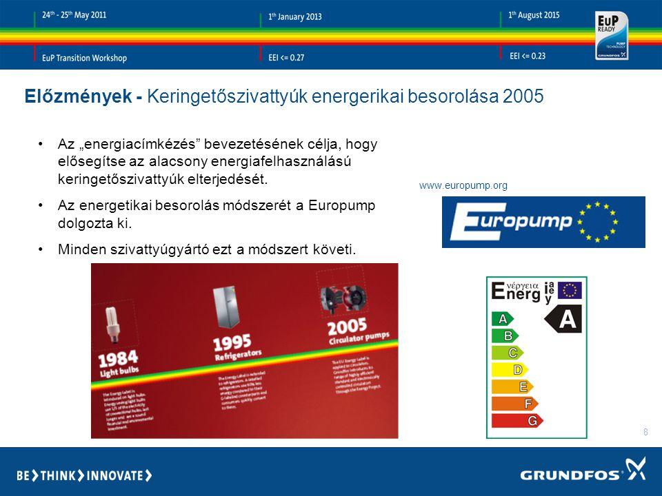 """8 Előzmények - Keringetőszivattyúk energerikai besorolása 2005 Az """"energiacímkézés bevezetésének célja, hogy elősegítse az alacsony energiafelhasználású keringetőszivattyúk elterjedését."""