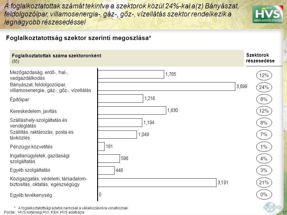 17 Foglalkoztatottság szektor szerinti megoszlása* A foglalkoztatottak számát tekintve a szektorok közül 24%-kal a(z) Bányászat, feldolgozóipar, villamosenergia-, gáz-, gőz-, vízellátás szektor rendelkezik a legnagyobb részesedéssel *A foglalkoztatottsági adatok nemcsak a vállalkozásokra vonatkoznak Forrás:HVS kistérségi HVI, KSH, HVS adatbázis Foglalkoztatottak száma szektoronként (fő) Mezőgazdaság, erdő-, hal-, vadgazdálkodás Bányászat, feldolgozóipar, villamosenergia-, gáz-, gőz-, vízellátás Építőipar Kereskedelem, javítás Szálláshely-szolgáltatás és vendéglátás Szállítás, raktározás, posta és távközlés Pénzügyi közvetítés Ingatlanügyletek, gazdasági szolgáltatás Egyéb szolgáltatás Közigazgatás, védelem, társadalom- biztosítás, oktatás, egészségügy Szektorok részesedése 12% 24% 12% 8% 7% 4% 3% 21% 8% 1% Egyéb tevékenység 0%