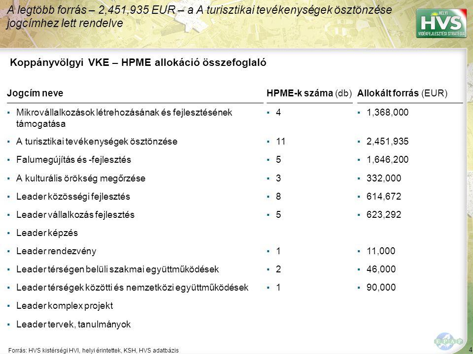 4 Forrás: HVS kistérségi HVI, helyi érintettek, KSH, HVS adatbázis A legtöbb forrás – 2,451,935 EUR – a A turisztikai tevékenységek ösztönzése jogcímhez lett rendelve Koppányvölgyi VKE – HPME allokáció összefoglaló Jogcím neveHPME-k száma (db)Allokált forrás (EUR) ▪Mikrovállalkozások létrehozásának és fejlesztésének támogatása ▪4▪4▪1,368,000 ▪A turisztikai tevékenységek ösztönzése▪11▪2,451,935 ▪Falumegújítás és -fejlesztés▪5▪5▪1,646,200 ▪A kulturális örökség megőrzése▪3▪3▪332,000 ▪Leader közösségi fejlesztés▪8▪8▪614,672 ▪Leader vállalkozás fejlesztés▪5▪5▪623,292 ▪Leader képzés ▪Leader rendezvény▪1▪1▪11,000 ▪Leader térségen belüli szakmai együttműködések▪2▪2▪46,000 ▪Leader térségek közötti és nemzetközi együttműködések▪1▪1▪90,000 ▪Leader komplex projekt ▪Leader tervek, tanulmányok