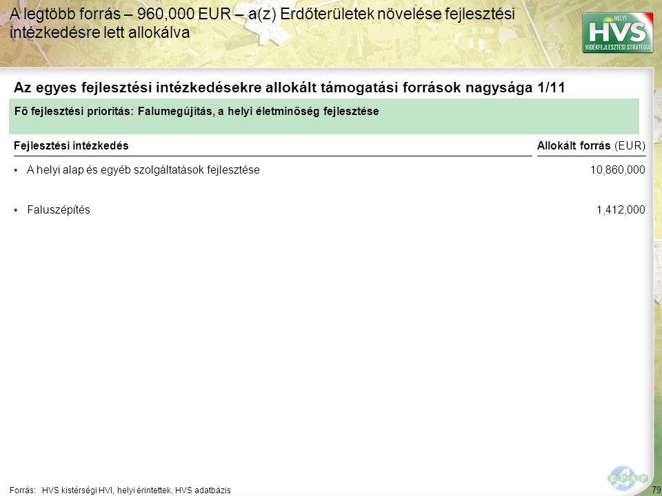 79 ▪A helyi alap és egyéb szolgáltatások fejlesztése Forrás:HVS kistérségi HVI, helyi érintettek, HVS adatbázis Az egyes fejlesztési intézkedésekre allokált támogatási források nagysága 1/11 A legtöbb forrás – 960,000 EUR – a(z) Erdőterületek növelése fejlesztési intézkedésre lett allokálva Fejlesztési intézkedés ▪Faluszépítés Fő fejlesztési prioritás: Falumegújítás, a helyi életminőség fejlesztése Allokált forrás (EUR) 10,860,000 1,412,000