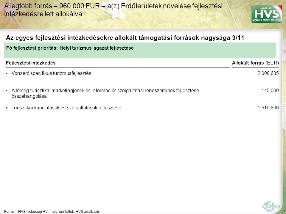 81 ▪Vonzerő specifikus turizmusfejlesztés Forrás:HVS kistérségi HVI, helyi érintettek, HVS adatbázis Az egyes fejlesztési intézkedésekre allokált támogatási források nagysága 3/11 A legtöbb forrás – 960,000 EUR – a(z) Erdőterületek növelése fejlesztési intézkedésre lett allokálva Fejlesztési intézkedés ▪A térség turisztikai marketingjének és információs szolgáltatási rendszereinek fejlesztése, összehangolása ▪Turisztikai kapacitások és szolgáltatások fejlesztése Fő fejlesztési prioritás: Helyi turizmus ágazat fejlesztése Allokált forrás (EUR) 2,000,635 145,000 1,515,800
