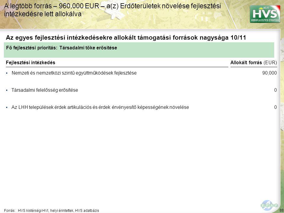88 ▪Nemzeti és nemzetközi szintű együttműködések fejlesztése Forrás:HVS kistérségi HVI, helyi érintettek, HVS adatbázis Az egyes fejlesztési intézkedésekre allokált támogatási források nagysága 10/11 A legtöbb forrás – 960,000 EUR – a(z) Erdőterületek növelése fejlesztési intézkedésre lett allokálva Fejlesztési intézkedés ▪Társadalmi felelősség erősítése ▪Az LHH települések érdek artikulációs és érdek érvényesítő képességének növelése Fő fejlesztési prioritás: Társadalmi tőke erősítése Allokált forrás (EUR) 90,000 0 0