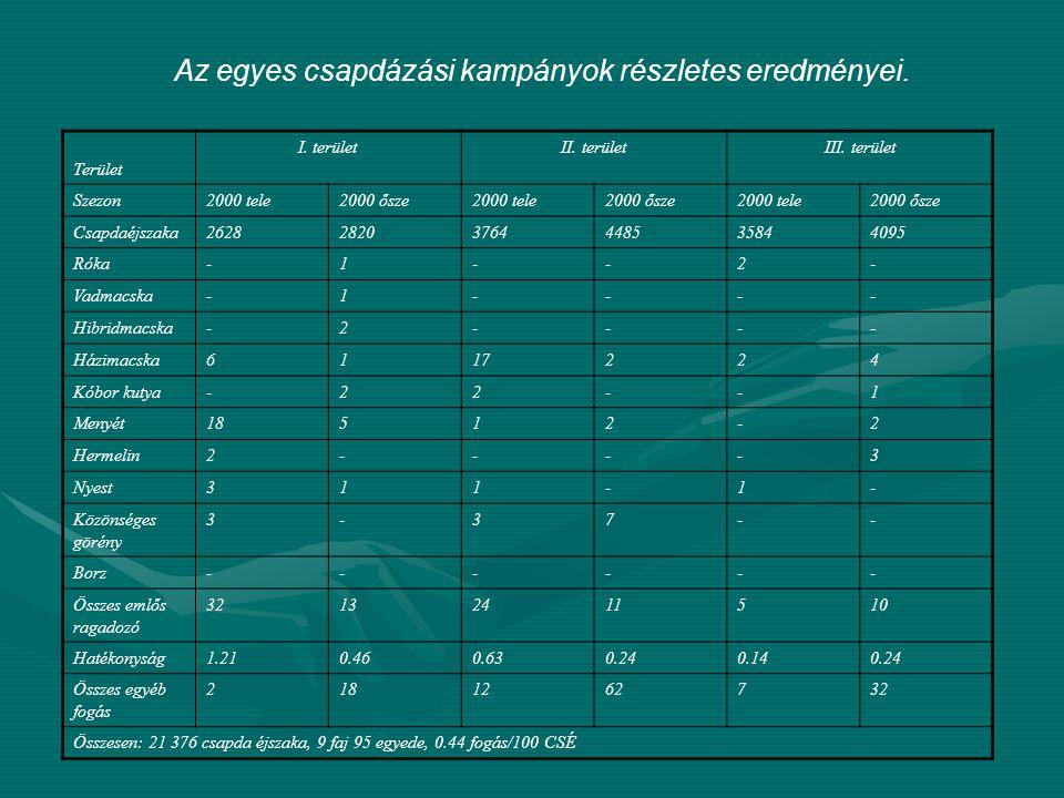 Az egyes csapdázási kampányok részletes eredményei. Terület I. területII. területIII. terület Szezon2000 tele2000 ősze2000 tele2000 ősze2000 tele2000