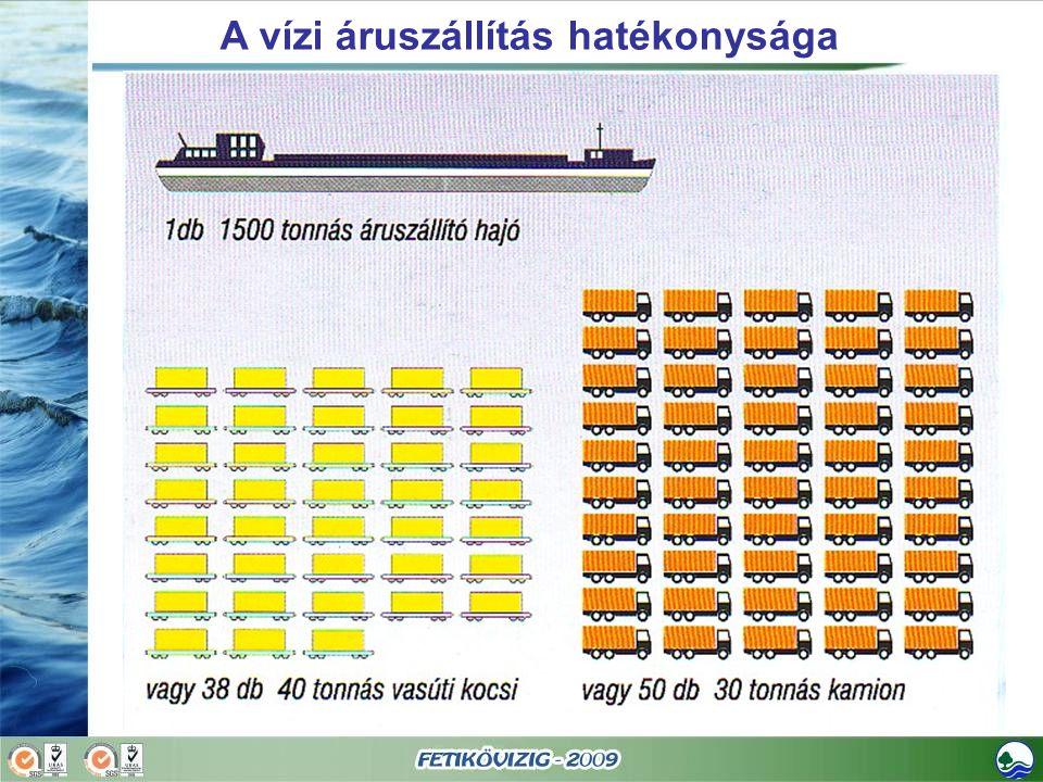 A vízi áruszállítás hatékonysága