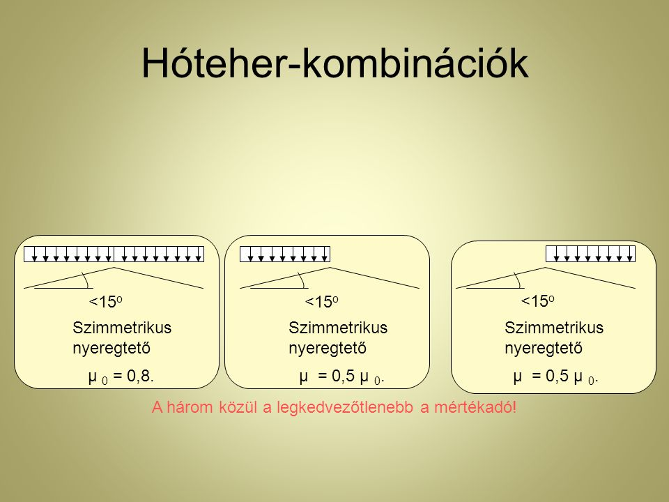 Hóteher-kombinációk μ 0 = 0,8.<15 o Szimmetrikus nyeregtető μ = 0,5 μ 0.